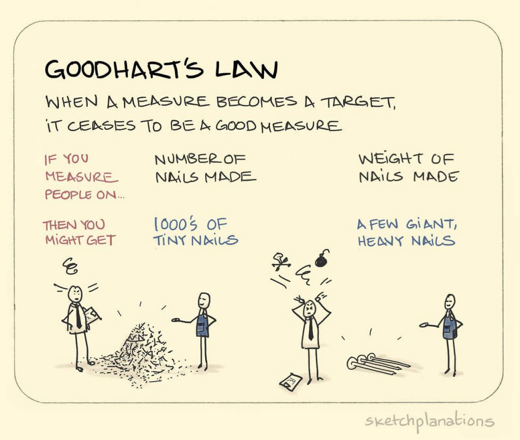 Unintended Consequences and Goodhart's Law - Towards Data