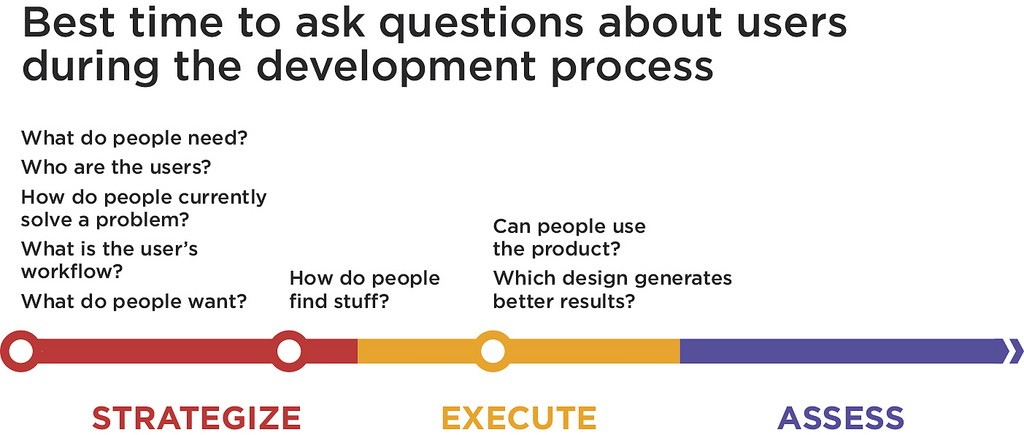 Validating product ideas through lean user research plan