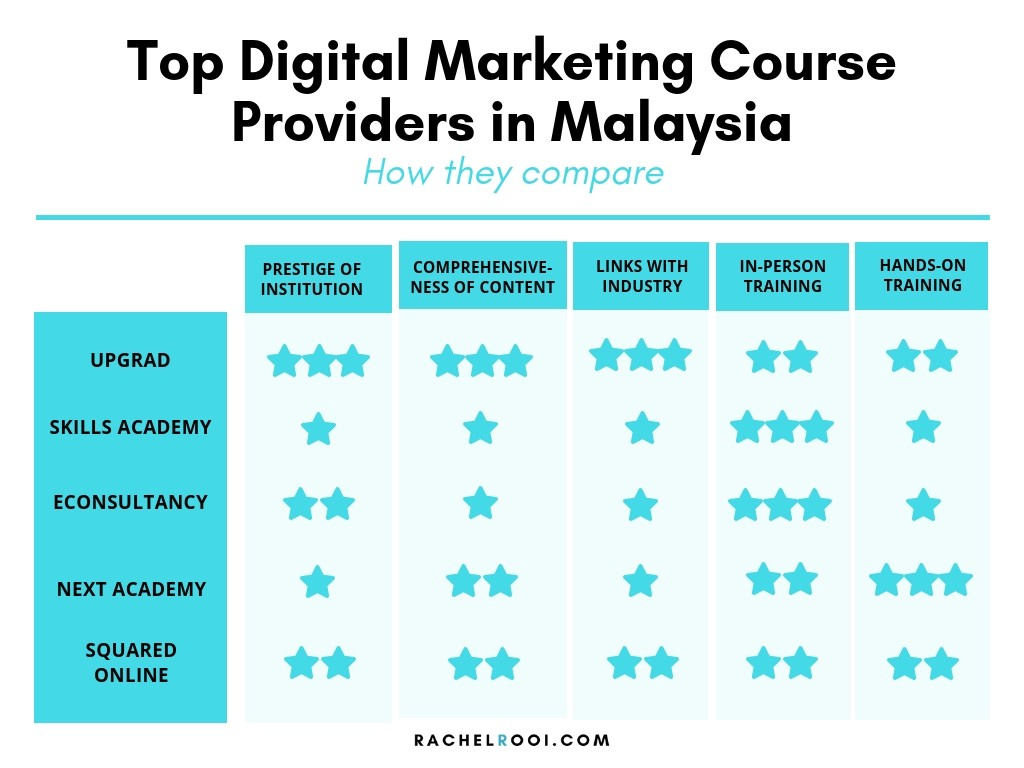 Digital Marketing Course in Malaysia