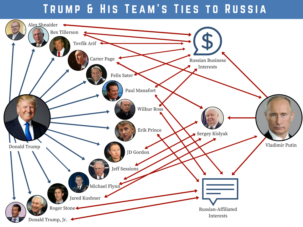 A diagram showing all the connections between Trump and Russia.