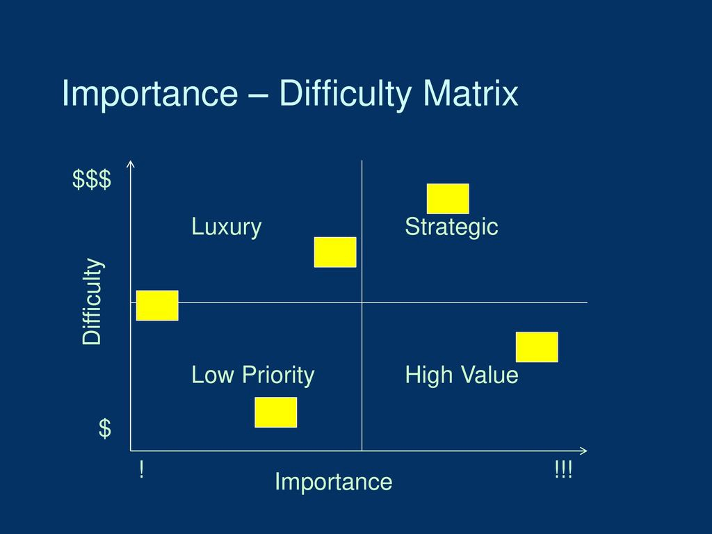 6 Simple diagrams to help understand complexity in problem