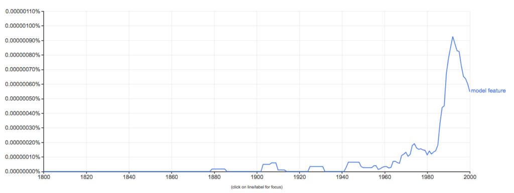 "Ngram graph for the phrase ""model feature"""
