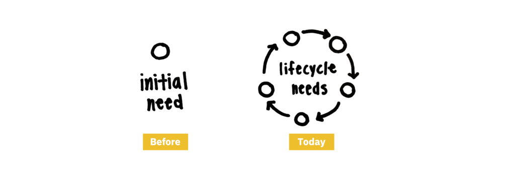 "Image of a singular initial need ""before"" versus circular multitude of needs ""today"""