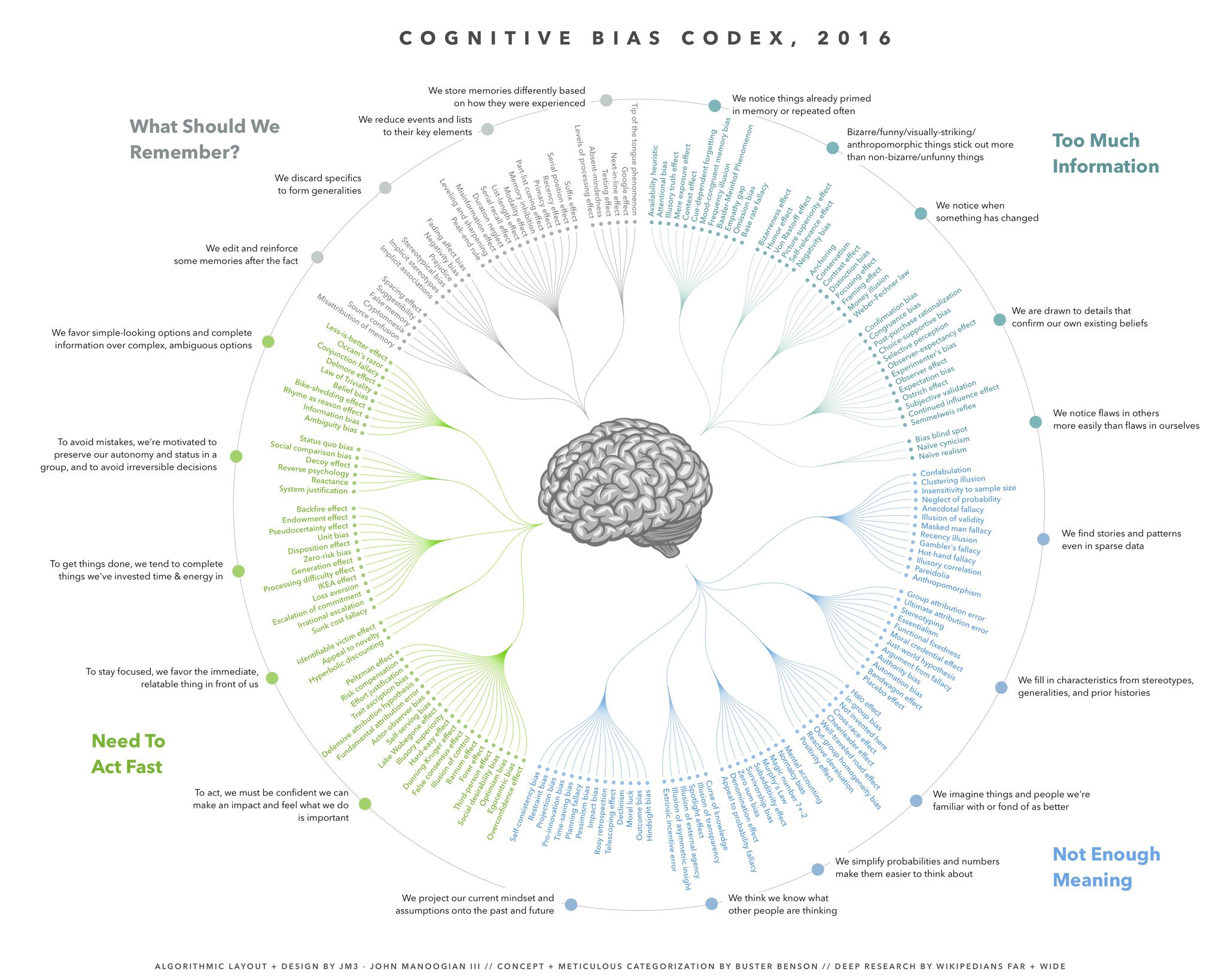 An infographic if many forms of cognitive bias, the contents of which are summarized in the article located at https://medium.com/better-humans/cognitive-bias-cheat-sheet-55a472476b18