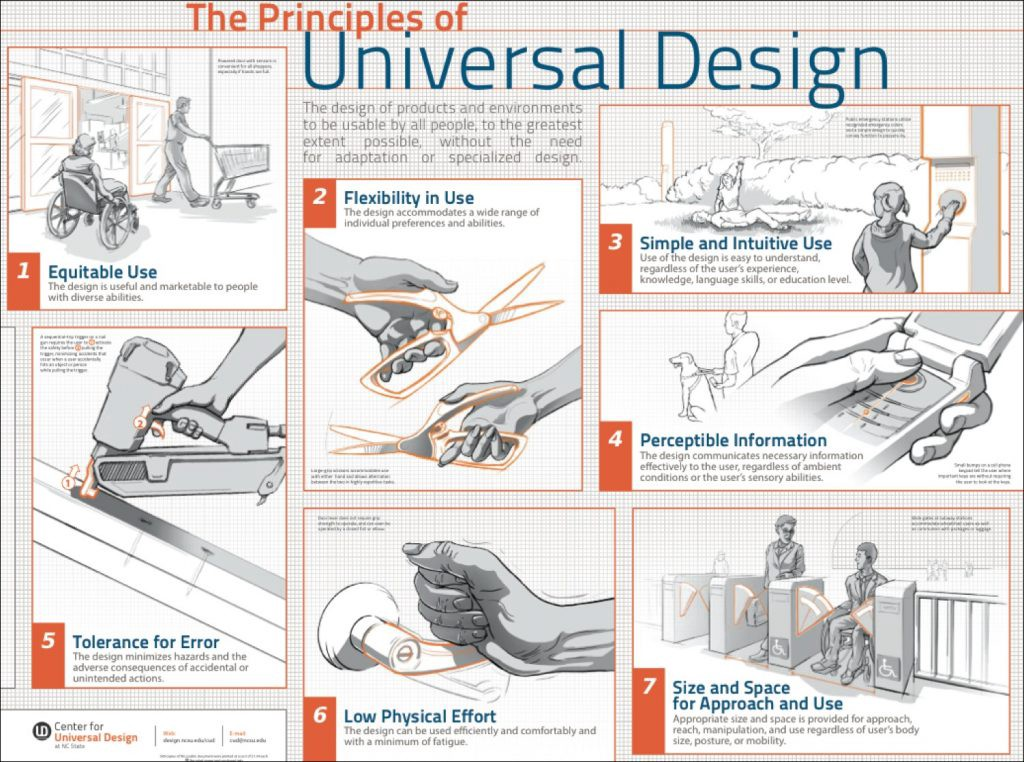 A diagram showing drawings for each of the principles of universal design in boxes with written explanations.