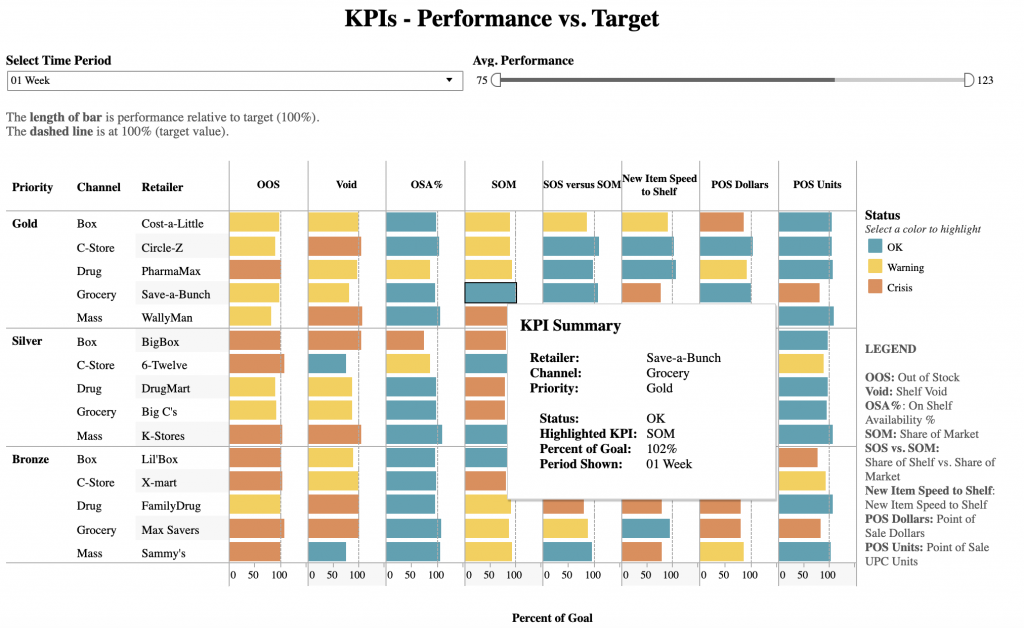 A Complete Guide To Kpi Dashboard By Lewis Chou Towards Data Science