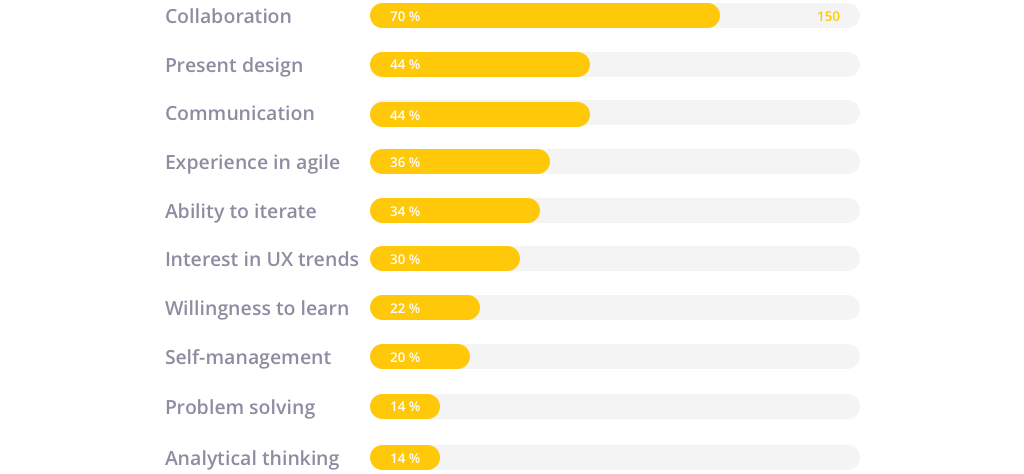 A list of soft skills and percentage of employers that look for each
