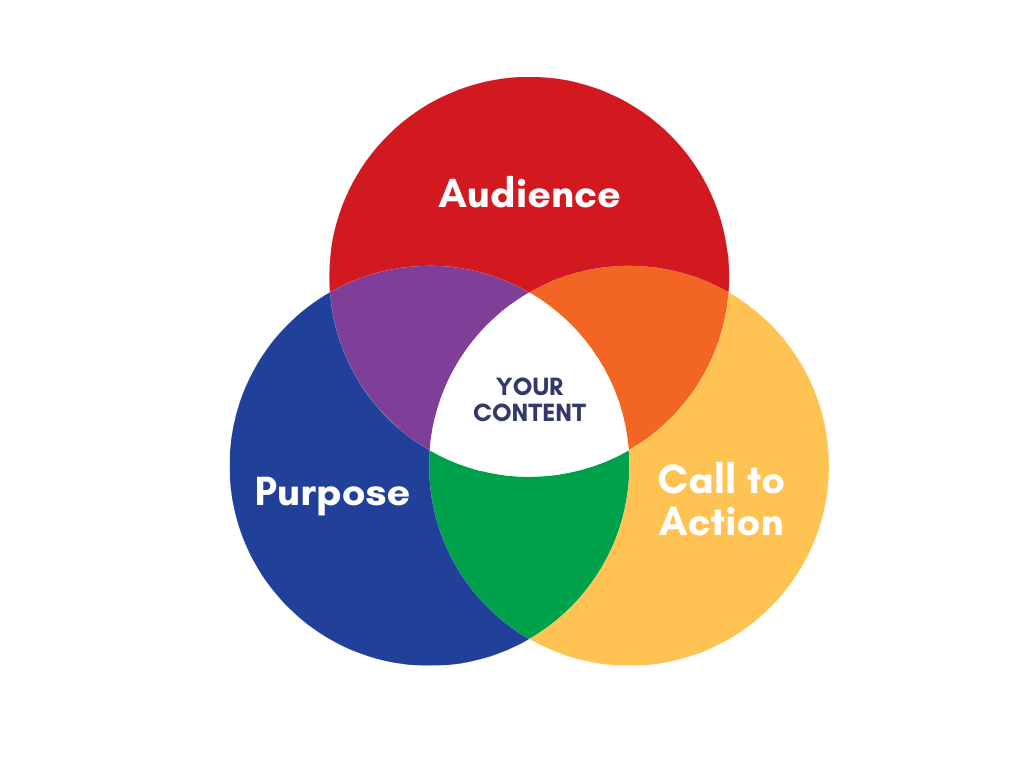 A Venn Diagram with circles purpose, call to action, and audience, which overlap in the middle, which represents your content