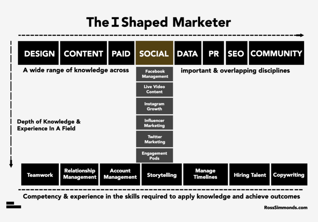 T-Shaped Marketers: Here's What You Evolve Into Next