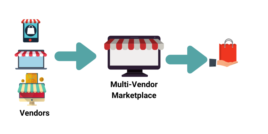 Why Convert Online Ecommerce Store Into A Multi-Vendor Marketplace?Features of a Magento 2 Multi-Vendor Marketplace