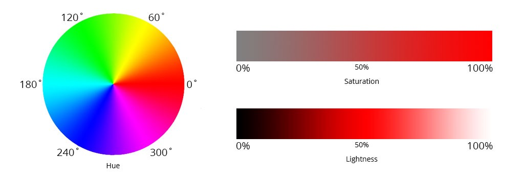 Dynamic Colour Palettes with SASS and HSL - Mate Marschalko