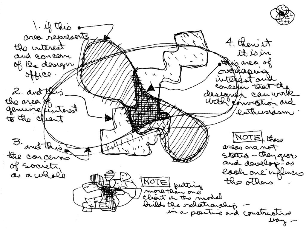 Image: Diagram of areas of influence of the Eames Design Office.
