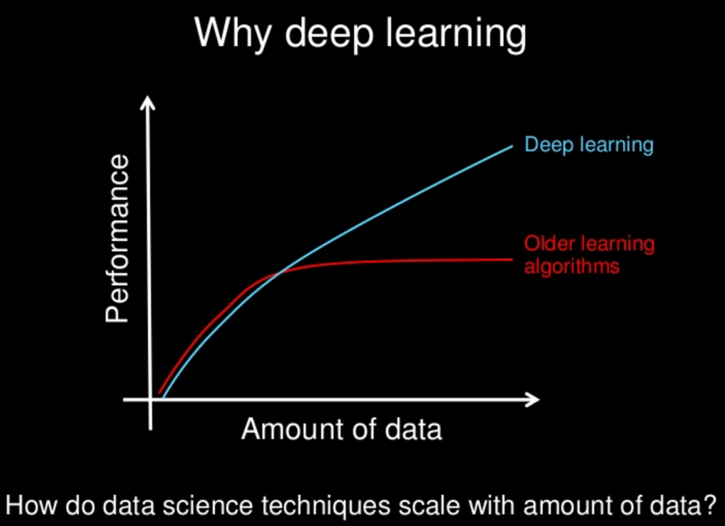 My First Step For Deep Learning Adventure With Udacity And
