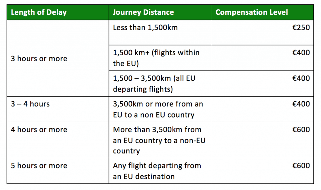 Ryanair EU261 Delay/Cancellation Compensation | Medium