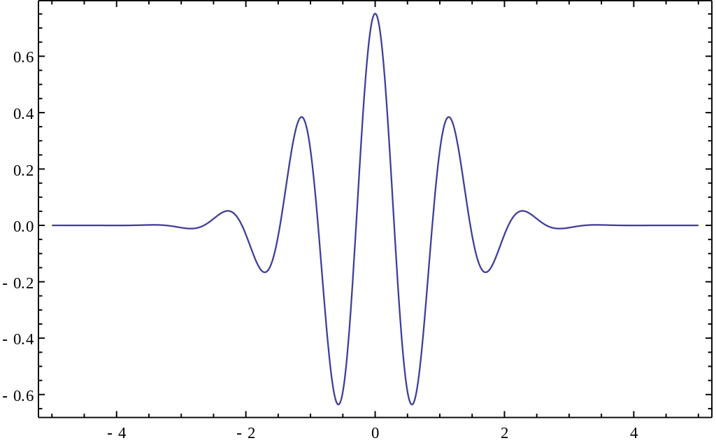 What is Wavelet and How We Use It for Data Science - Towards
