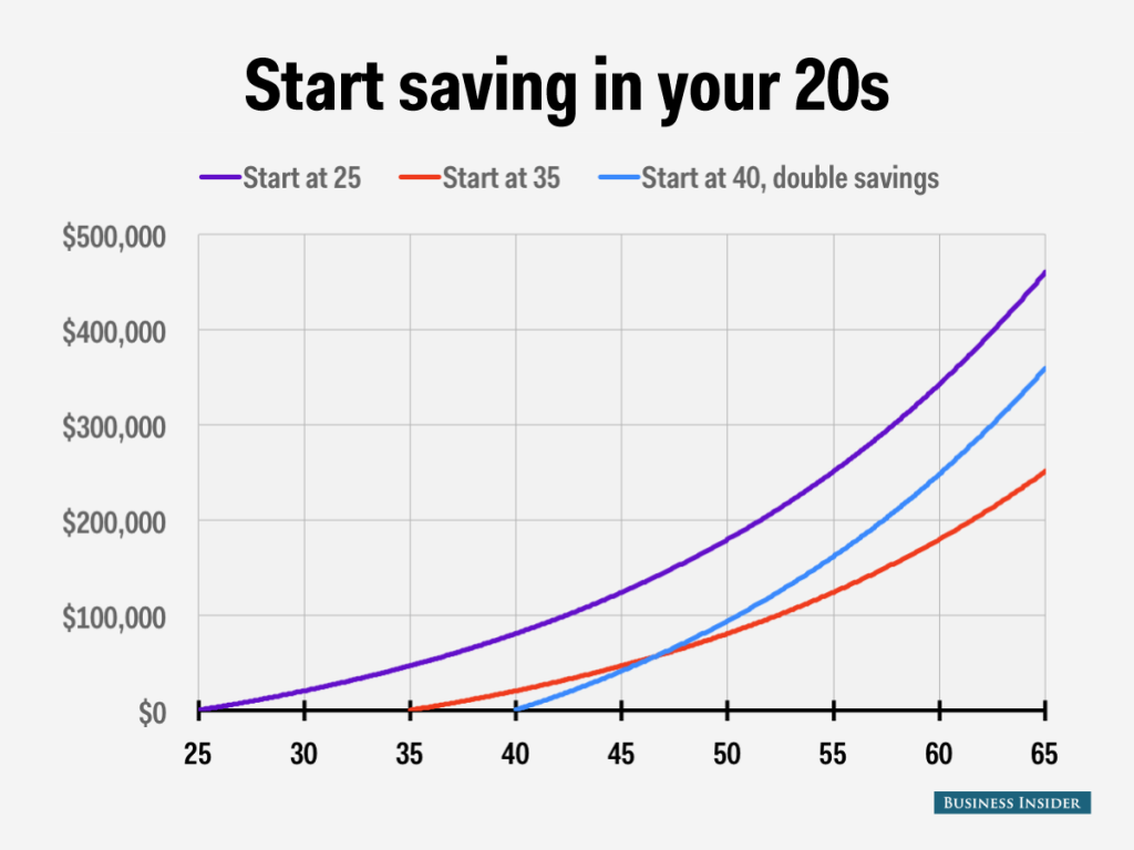 Chart showing compound interest over time