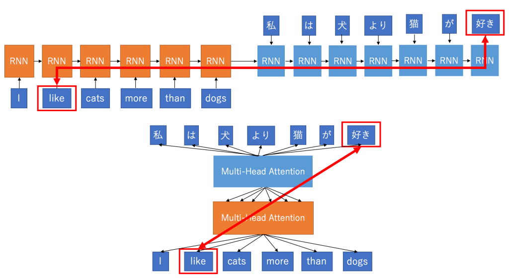 NLP: Contextualized word embeddings from BERT - Towards Data