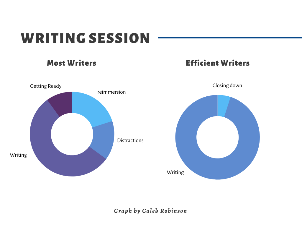Distribution of time spent writing