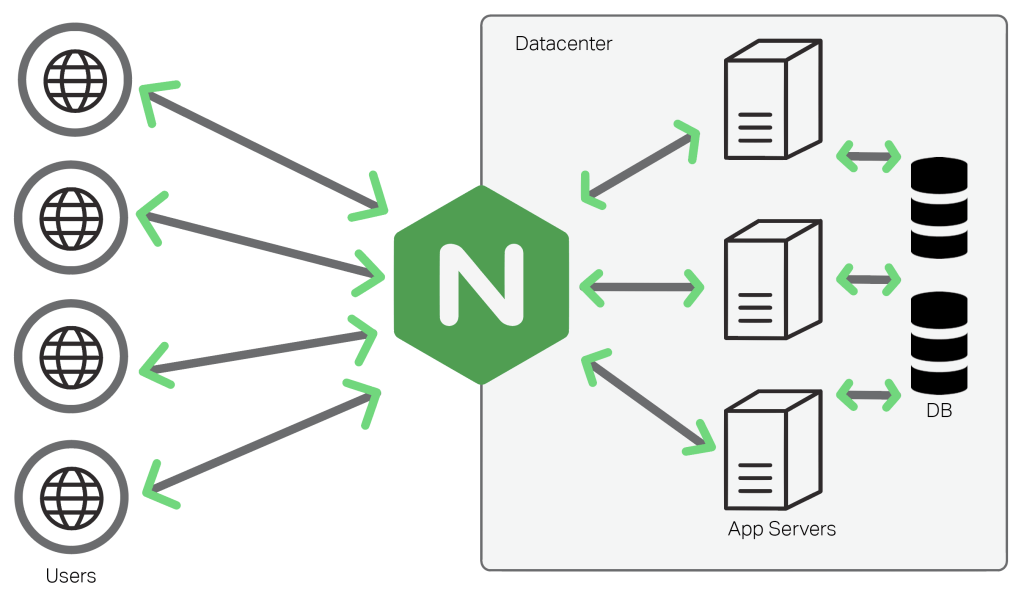 Setting up a UFW Secured Nginx Reverse Proxy with HTTP