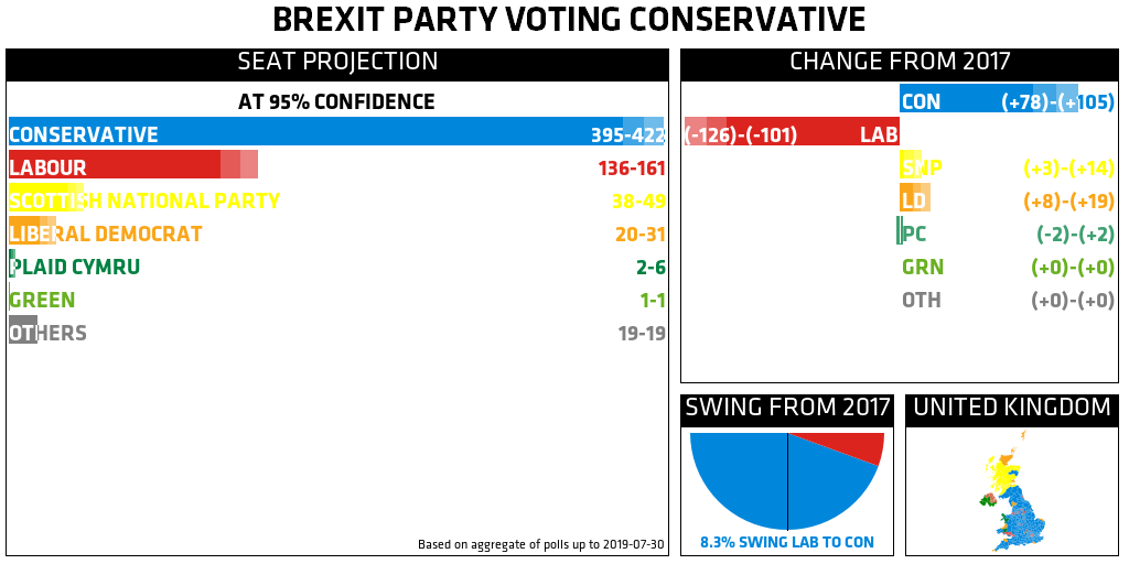 Projection: CON 395–422, LAB 136–161, SNP 38–49, LD 20–31, PC 2–6, GRN 1, OTH 19