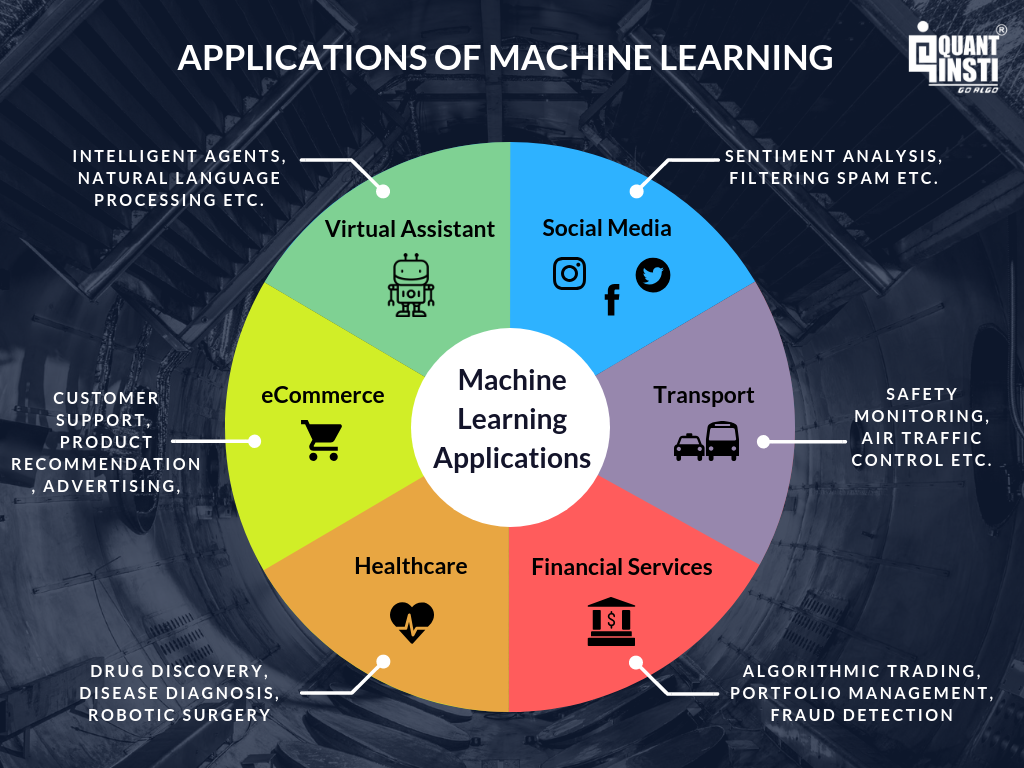 Image result for examples of machine learning applications