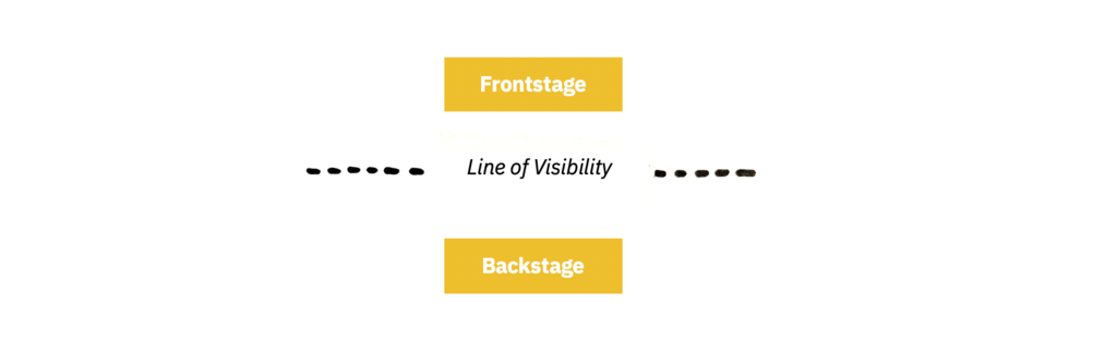 Image of Frontstage and Backstage divided by dotted line of visibility