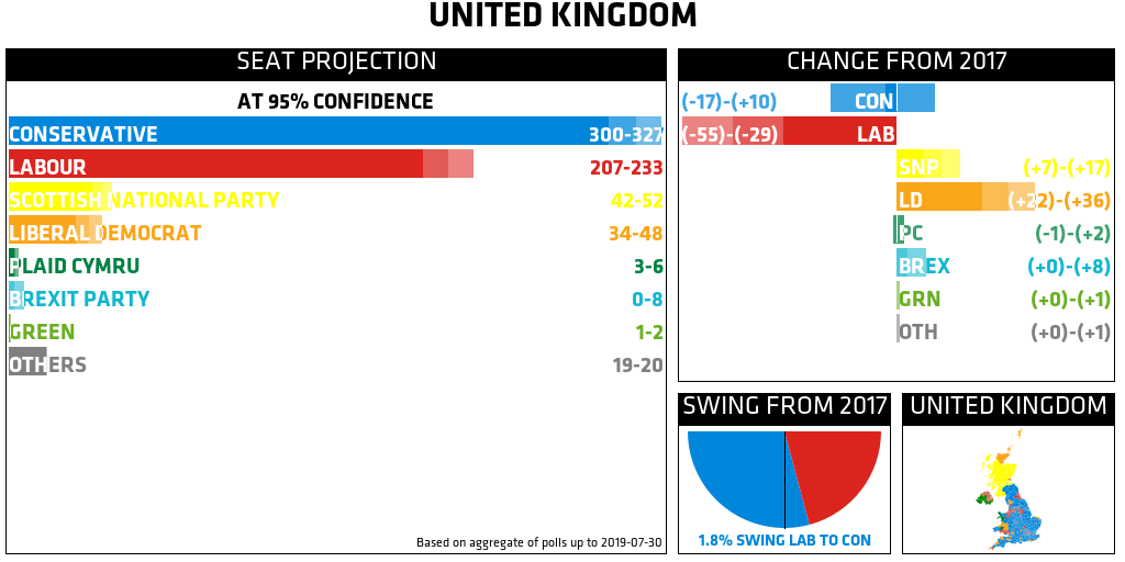 Projection: CON 300–327, LAB 207–233, SNP 42–52, LD 34–48, PC 3–6, BREX 0–8, GRN 1–2, OTH 19–20