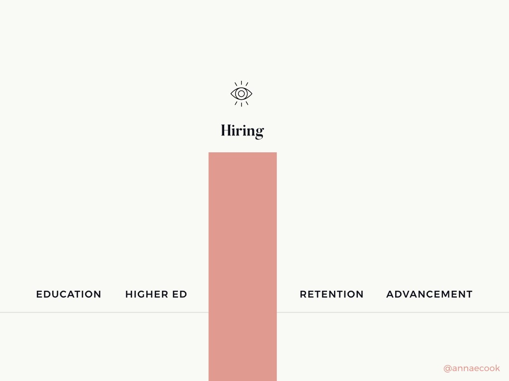 "Bar high above with the label of ""Hiring,"" below are the words ""Education, Higher Ed, Retention, Advancement"""
