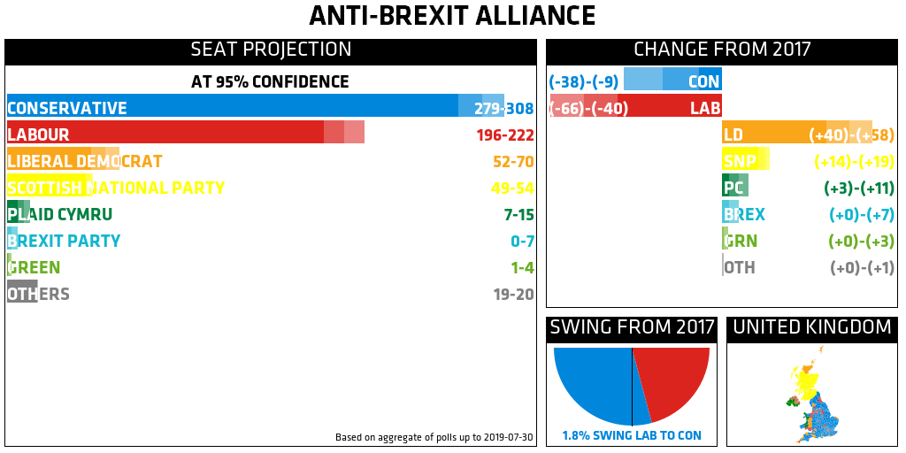 Projection: CON 279–308, LAB 196–222, LD 52–70, SNP 49–54, PC 7–15, BREX 0–7, GRN 1–4, OTH 19–20