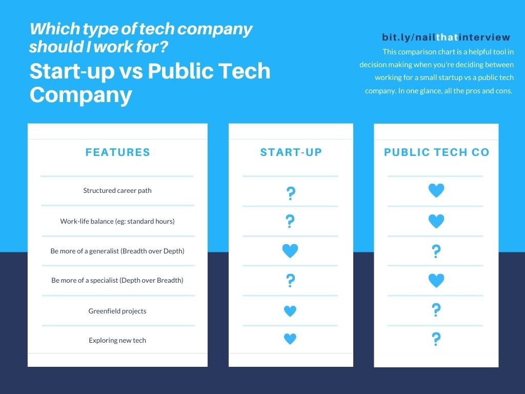 Comparison between startup and public tech company.