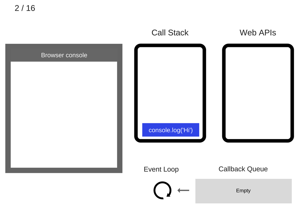 How JavaScript works: Event loop and the rise of Async