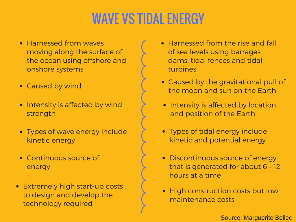Wave Vs Tidal Energy New Developments In Hydropower By Connect Global Medium