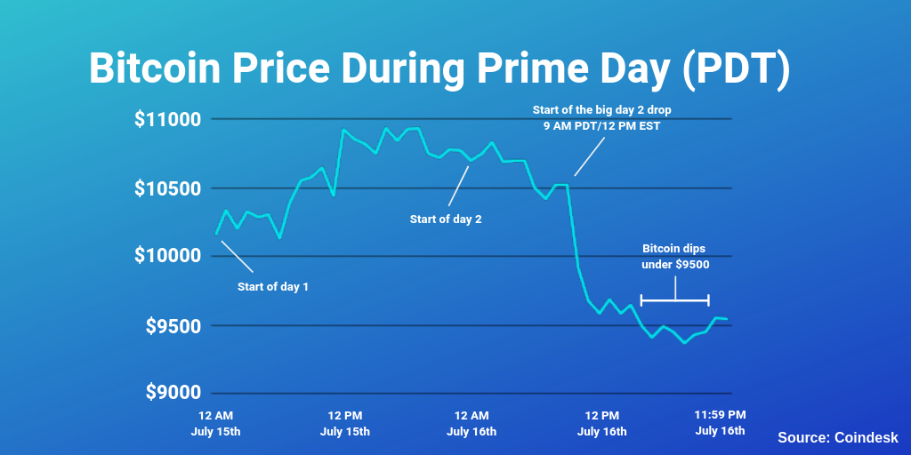 Bitcoin Price During Prime Day