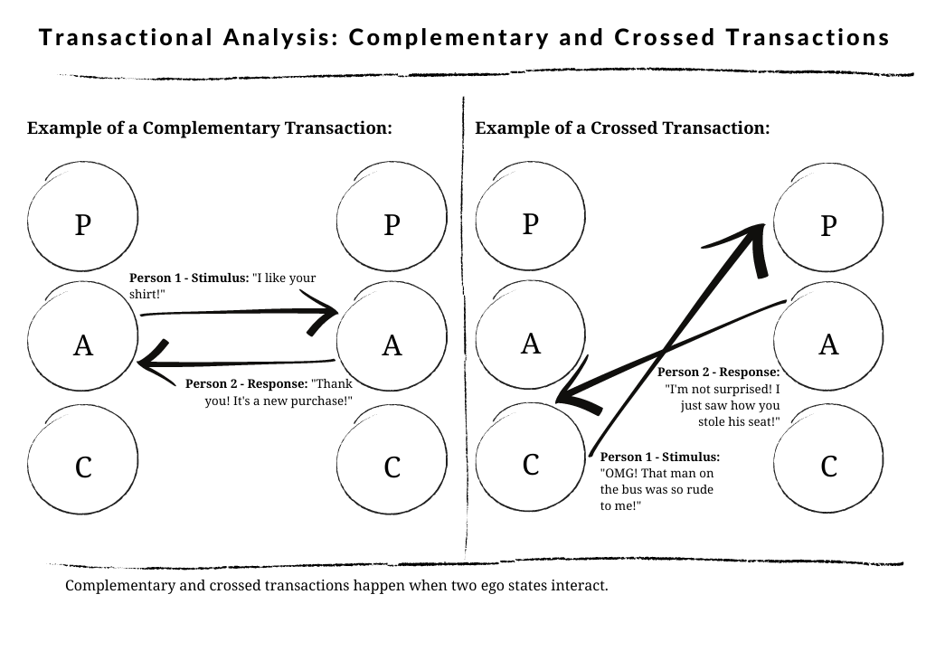 A Summary of Complementary and Crossed Transactions