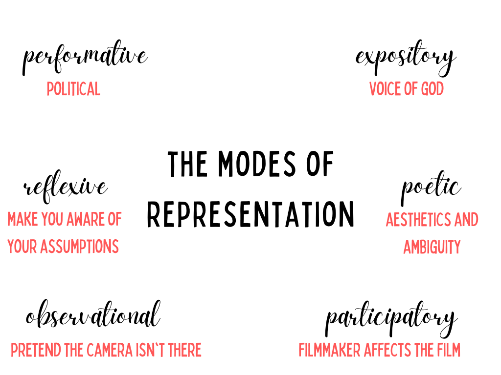 6 modes of representation: poetic, reflexive, observational, participatory, expository and performative