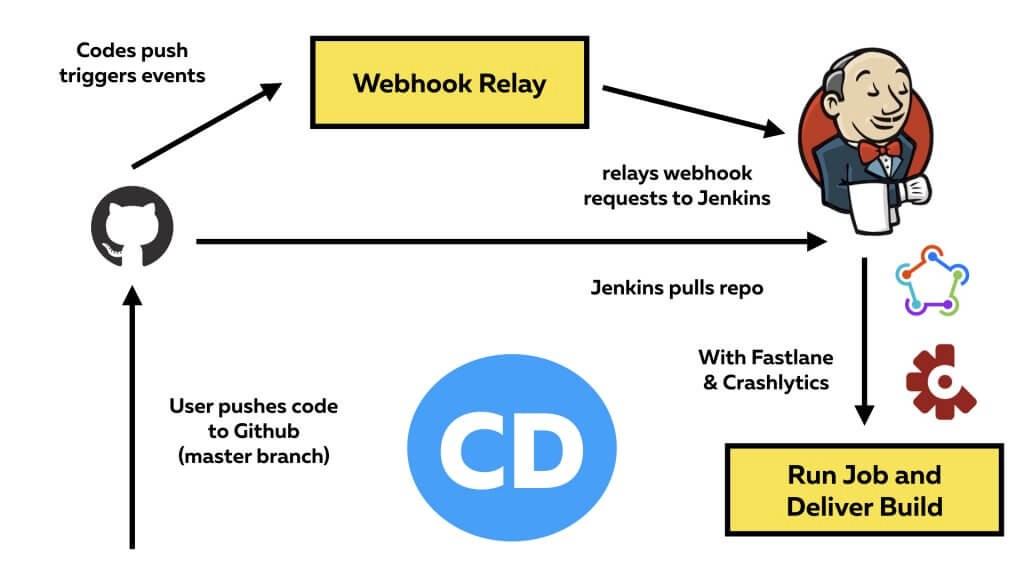 Continuous Integration and Continuous Delivery with Jenkins