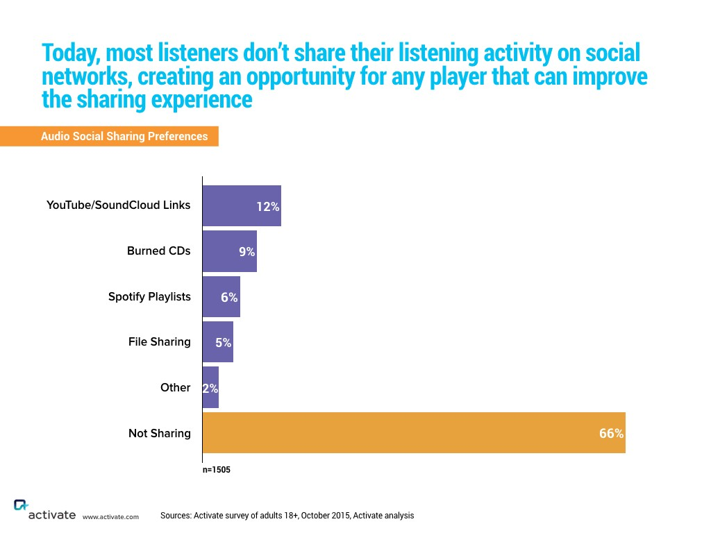 Choices And Curation Are Making Us Better Music Listeners