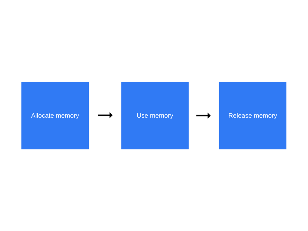How JavaScript works: memory management + how to handle 4