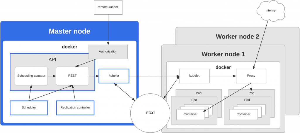 Installing Kubernetes all-in-one on a low resource VPS