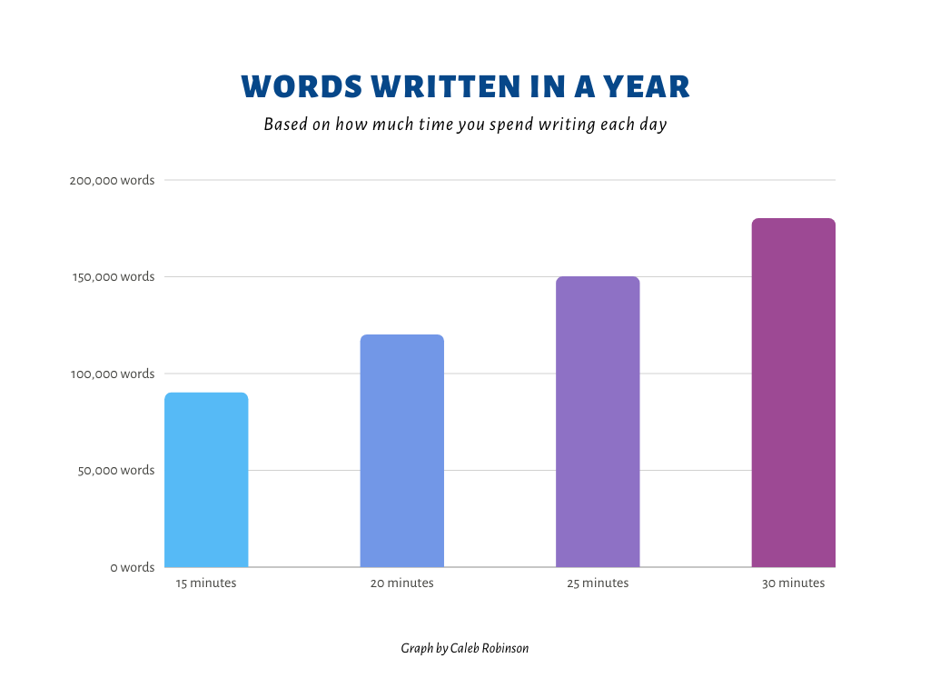 Words written in a year based on time spend writing each day
