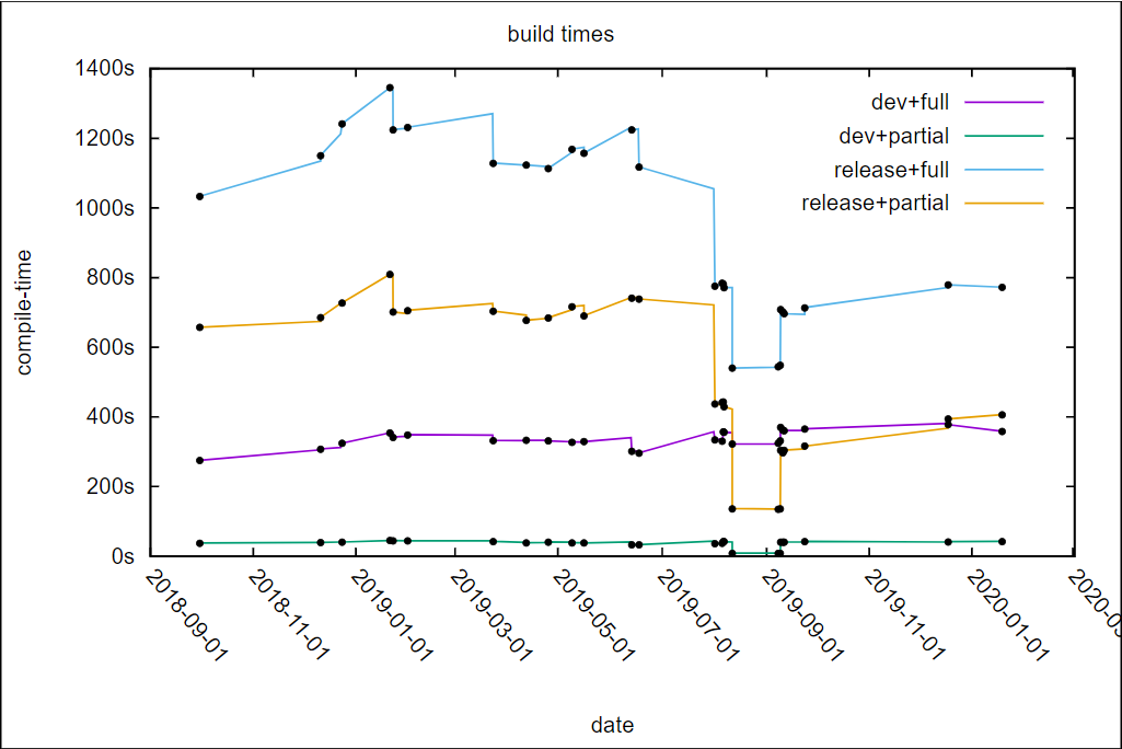 Rust Compile Times for TiKV
