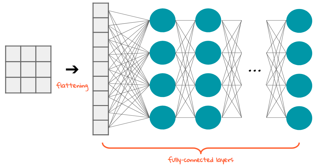 The Most Intuitive And Easiest Guide For Convolutional Neural Network By Jiwon Jeong Towards Data Science