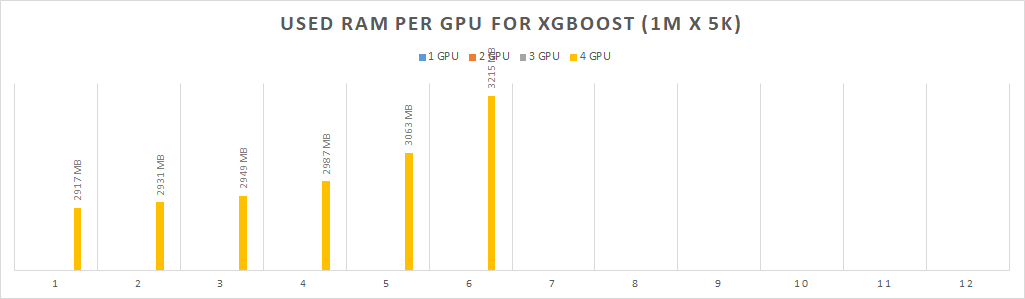 xgboost GPU performance on low-end GPU vs high-end CPU