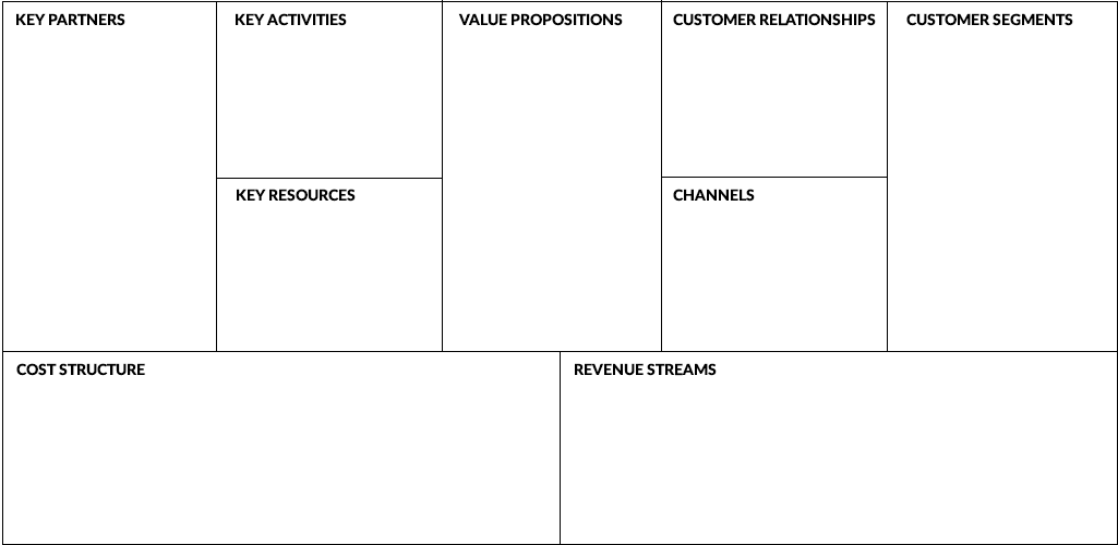 How to Write a Business Model Canvas for your Ecommerce Store