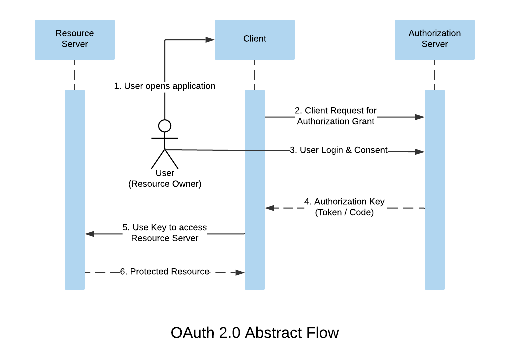 OAuth 2.0 Abstract Flow