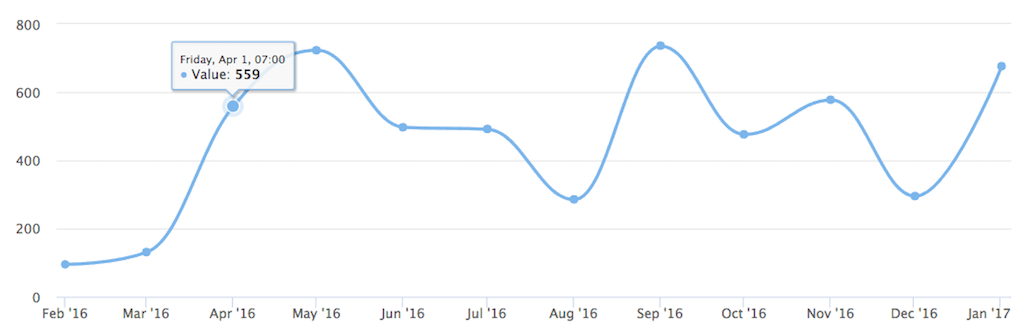 Adding Charts to Rails with Chartkick, HighCharts and Groupdate