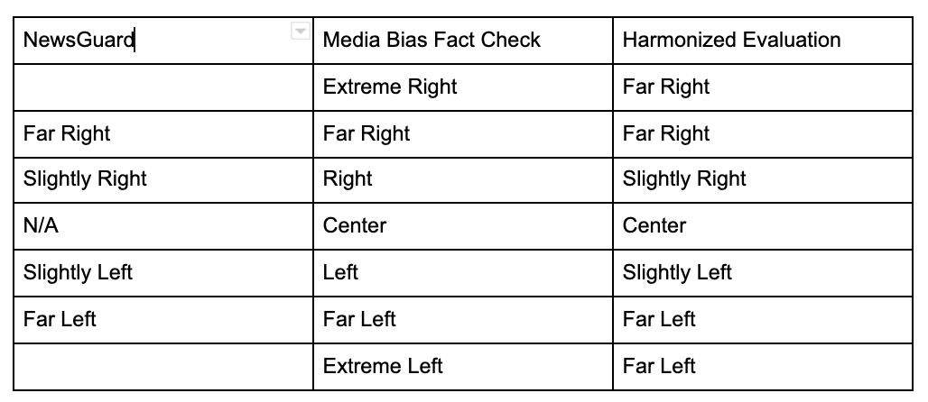 Harmonized ratings for news source content used in our analysis, based on NewsGuard and Media Bias Fact Check ratings