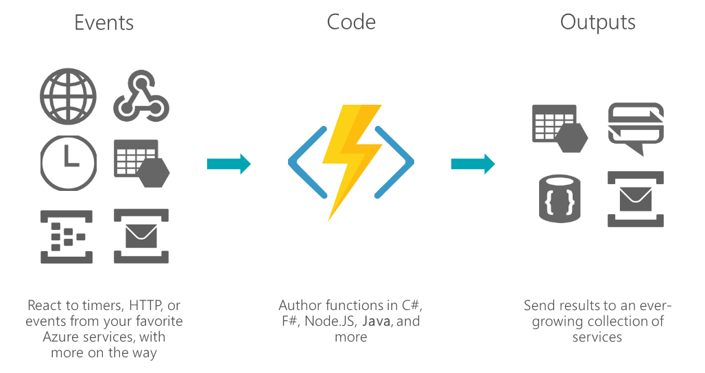 Build a Basic REST API Quickly with Azure Functions and Docker