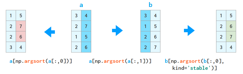 diagram showing arrays sorted by first column