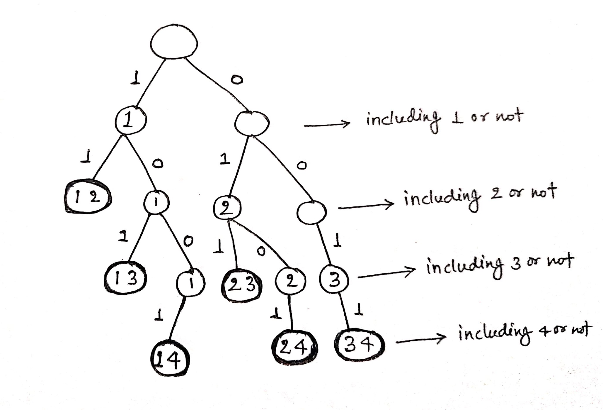 combination tree for finding combinations of K numbers from 1 to n